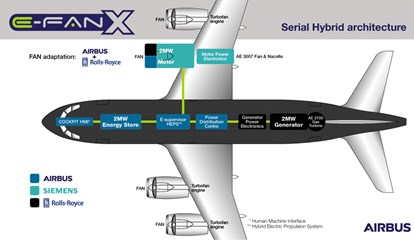 How E-Fan X will jump-start a new era in hybrid-electric flight